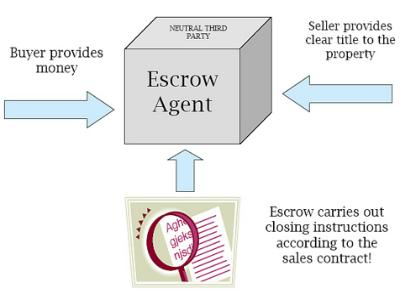 The use of escrow services