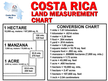 6 Facts You Probably Did Not Know About Costa Rica property