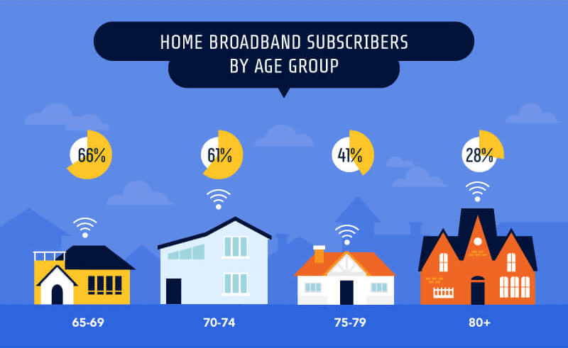 The Elderly and the WWW - Subscribers by age