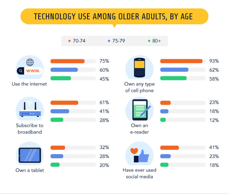 The Elderly and the WWW - Technology use