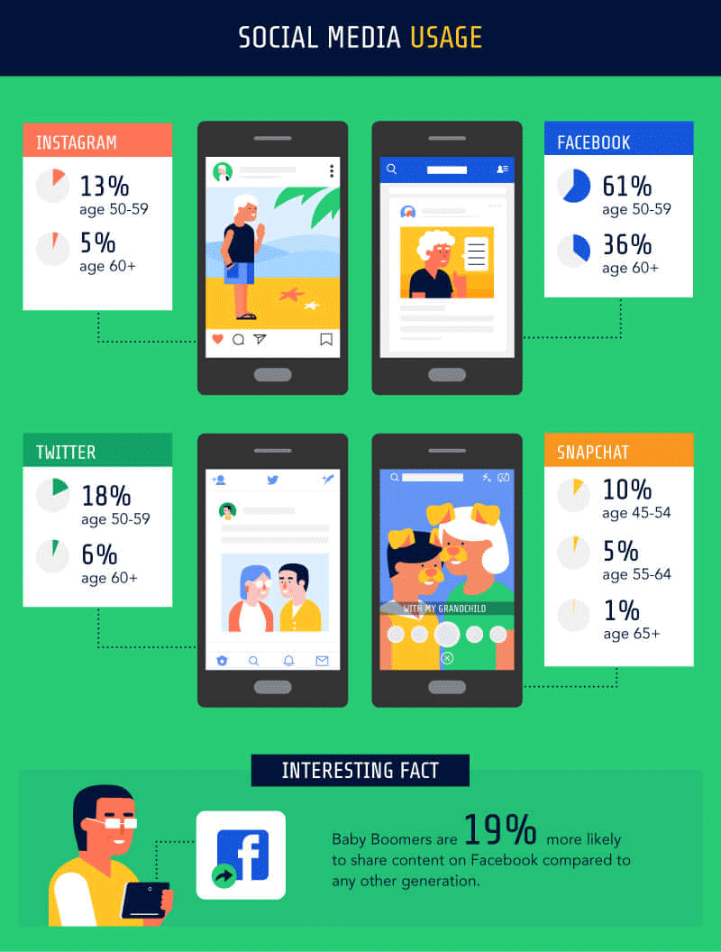 The Elderly and the WWW - Social media usage
